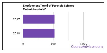 Forensic Science Technicians in NC Employment Trend