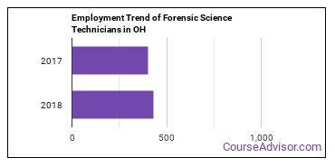 Forensic Science Technicians in OH Employment Trend