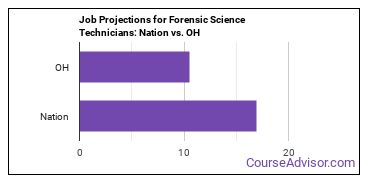 Job Projections for Forensic Science Technicians: Nation vs. OH