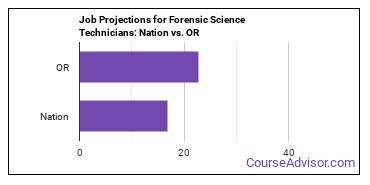 Job Projections for Forensic Science Technicians: Nation vs. OR