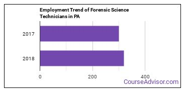 Forensic Science Technicians in PA Employment Trend