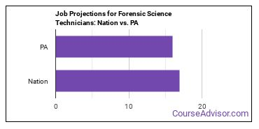 Job Projections for Forensic Science Technicians: Nation vs. PA