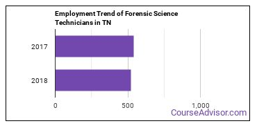 Forensic Science Technicians in TN Employment Trend