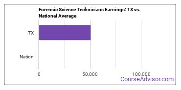 Forensic Science Technicians Earnings: TX vs. National Average