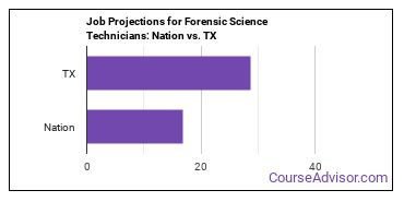 Job Projections for Forensic Science Technicians: Nation vs. TX