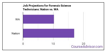 Job Projections for Forensic Science Technicians: Nation vs. WA
