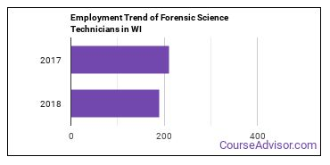 Forensic Science Technicians in WI Employment Trend