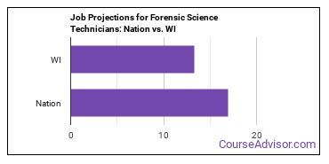 Job Projections for Forensic Science Technicians: Nation vs. WI