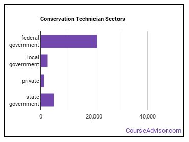Conservation Technician Sectors
