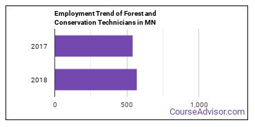 Forest and Conservation Technicians in MN Employment Trend