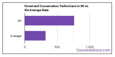 Forest and Conservation Technicians in WI vs. the Average State