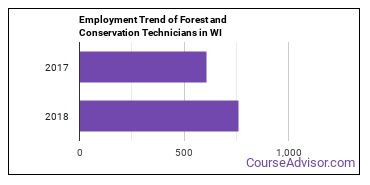 Forest and Conservation Technicians in WI Employment Trend