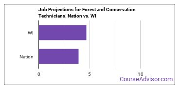 Job Projections for Forest and Conservation Technicians: Nation vs. WI