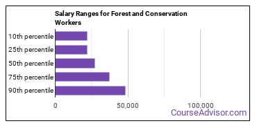 Salary Ranges for Forest and Conservation Workers