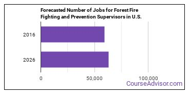 Forecasted Number of Jobs for Forest Fire Fighting and Prevention Supervisors in U.S.