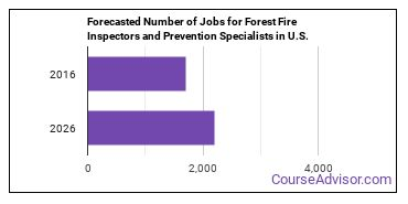 Forecasted Number of Jobs for Forest Fire Inspectors and Prevention Specialists in U.S.