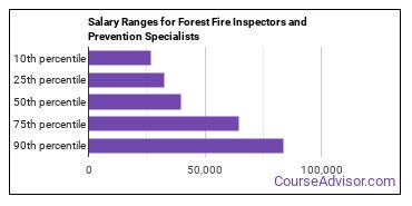 Salary Ranges for Forest Fire Inspectors and Prevention Specialists