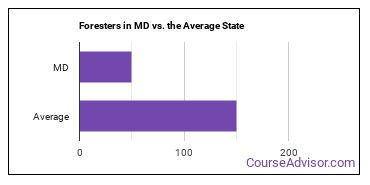 Foresters in MD vs. the Average State