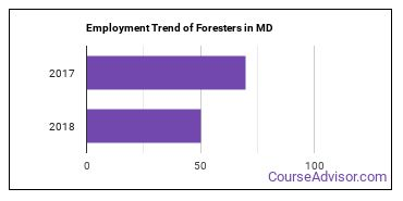 Foresters in MD Employment Trend