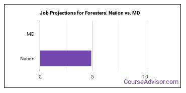 Job Projections for Foresters: Nation vs. MD