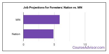 Job Projections for Foresters: Nation vs. MN