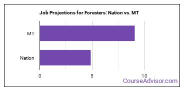 Job Projections for Foresters: Nation vs. MT