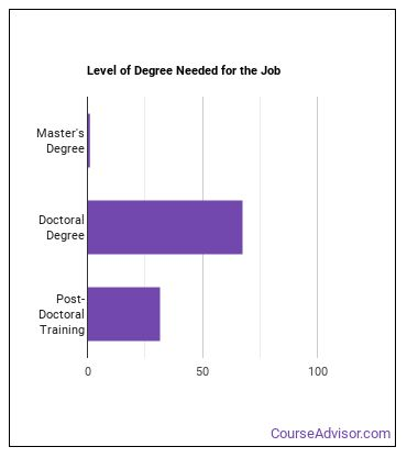 Forestry & Conservation Science Professor Degree Level