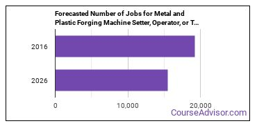 Forecasted Number of Jobs for Metal and Plastic Forging Machine Setter, Operator, or Tender in U.S.