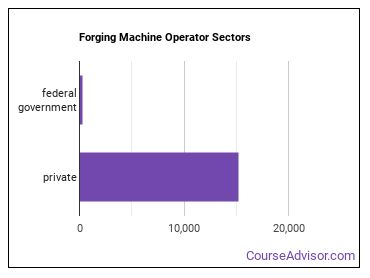 Forging Machine Operator Sectors