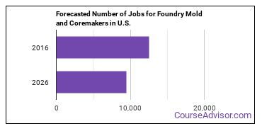 Forecasted Number of Jobs for Foundry Mold and Coremakers in U.S.
