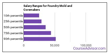 Salary Ranges for Foundry Mold and Coremakers