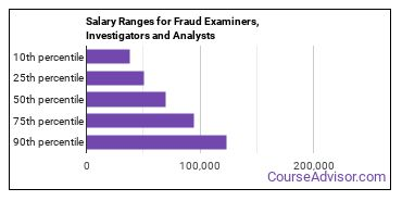 Salary Ranges for Fraud Examiners, Investigators and Analysts