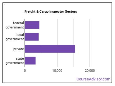 Freight & Cargo Inspector Sectors
