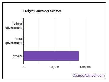Freight Forwarder Sectors