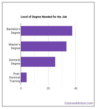Fuel Cell Engineer Degree Level