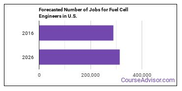 Forecasted Number of Jobs for Fuel Cell Engineers in U.S.
