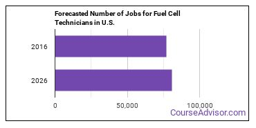 Forecasted Number of Jobs for Fuel Cell Technicians in U.S.