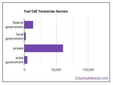 Fuel Cell Technician Sectors