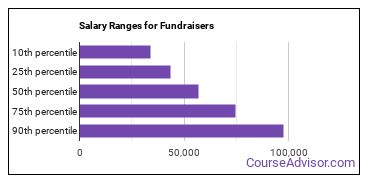 Salary Ranges for Fundraisers