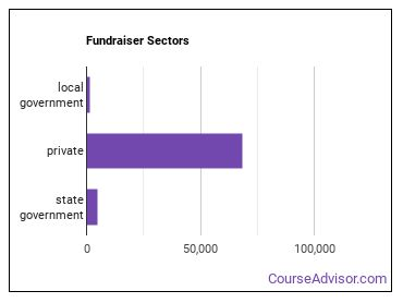 Fundraiser Sectors