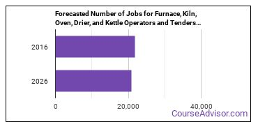 Forecasted Number of Jobs for Furnace, Kiln, Oven, Drier, and Kettle Operators and Tenders in U.S.