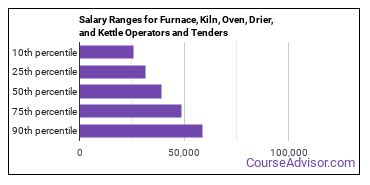 Salary Ranges for Furnace, Kiln, Oven, Drier, and Kettle Operators and Tenders