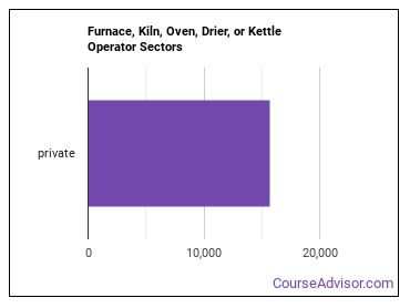 Furnace, Kiln, Oven, Drier, or Kettle Operator Sectors