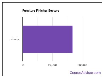 Furniture Finisher Sectors