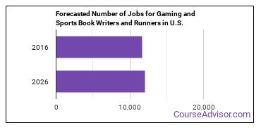 Forecasted Number of Jobs for Gaming and Sports Book Writers and Runners in U.S.