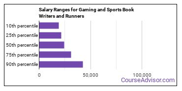 Salary Ranges for Gaming and Sports Book Writers and Runners