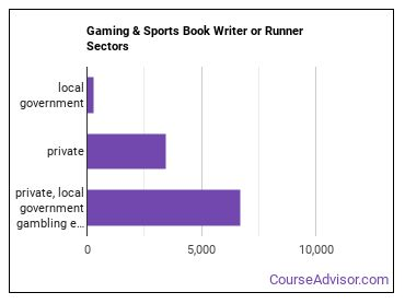 Gaming & Sports Book Writer or Runner Sectors
