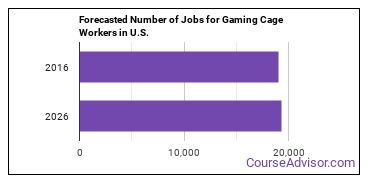 Forecasted Number of Jobs for Gaming Cage Workers in U.S.