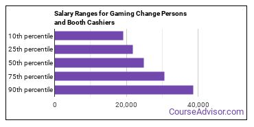 Salary Ranges for Gaming Change Persons and Booth Cashiers