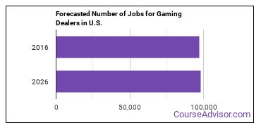 Forecasted Number of Jobs for Gaming Dealers in U.S.